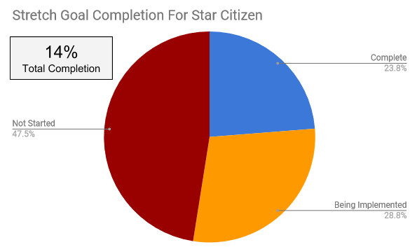 Star Citizen Progress Report July 2018