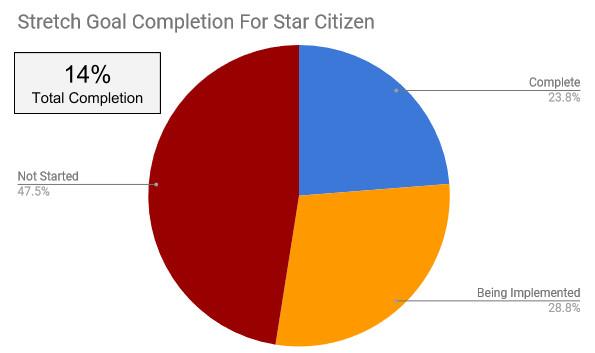 Star Citizen Progress Report July 2018