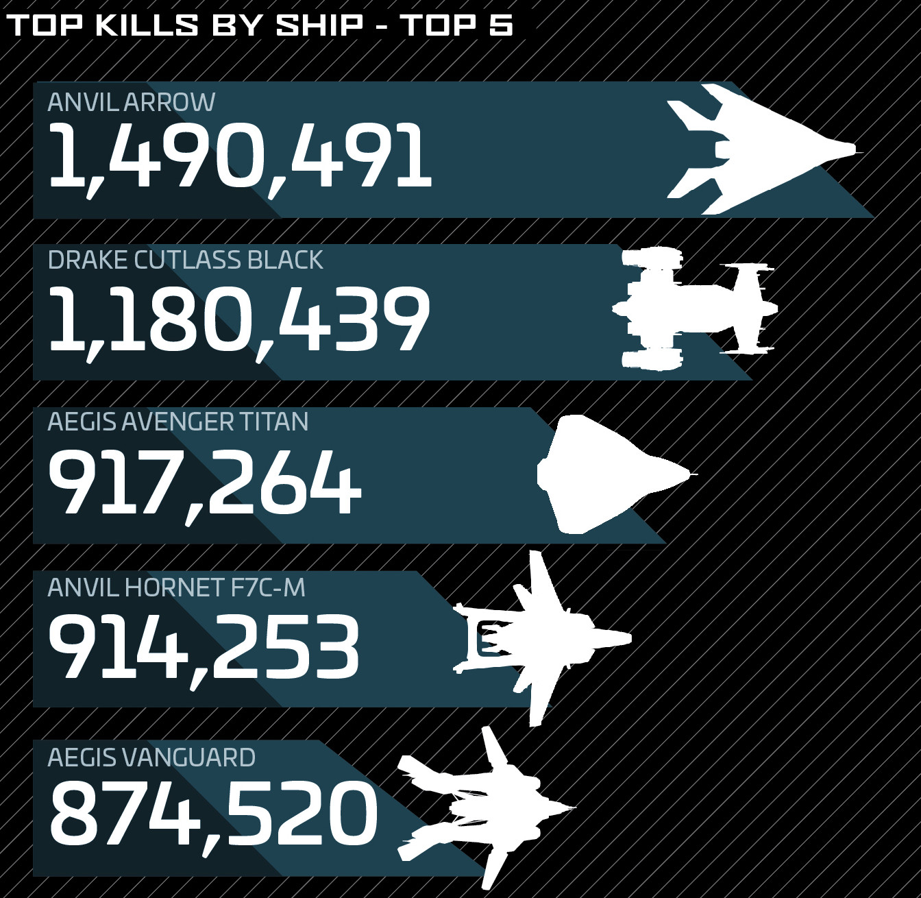List Of Best Ships In Star Citizen By Category