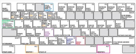 Star Citizen Alpha 3 6 Controls & Key Bindings