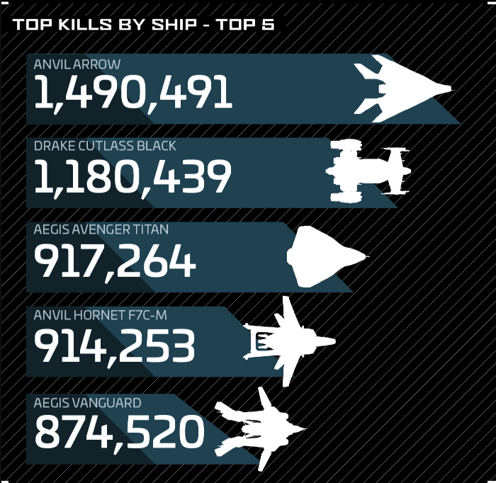 Star Citizen Player & Ship Stats 2019